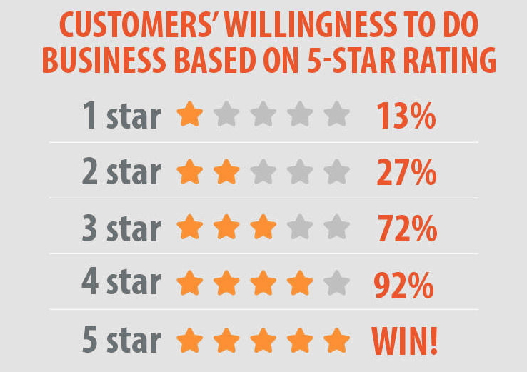 5 star rating on google my business