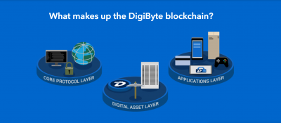 digibyte prediction and analysis