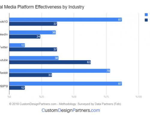 Social Media Platform Effectiveness in 2018
