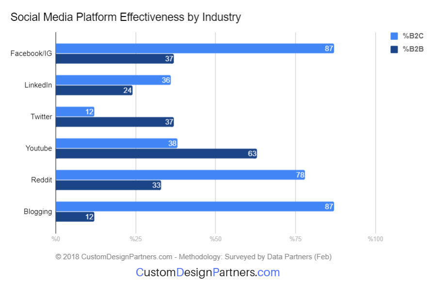 Social Media Platform Effectiveness by Industry 2018 chart