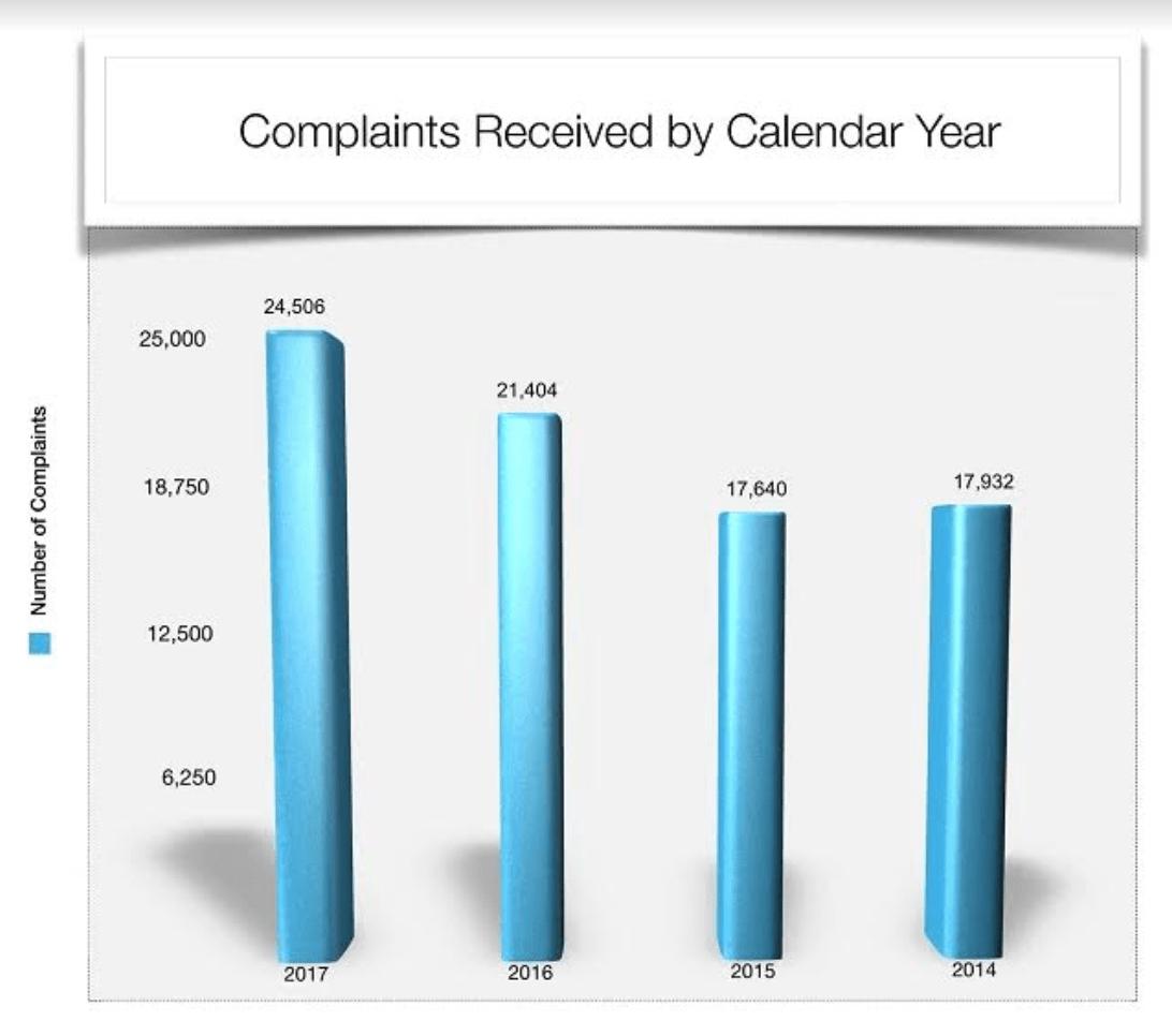 Hippa complaints graph